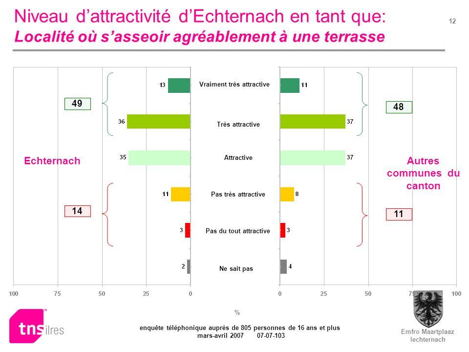 Emfro Maartplaaz Iechternach enquête téléphonique auprès de 805 personnes de 16 ans et plus mars-avril 2007 07-07-103 12 Niveau dattractivité dEchtern