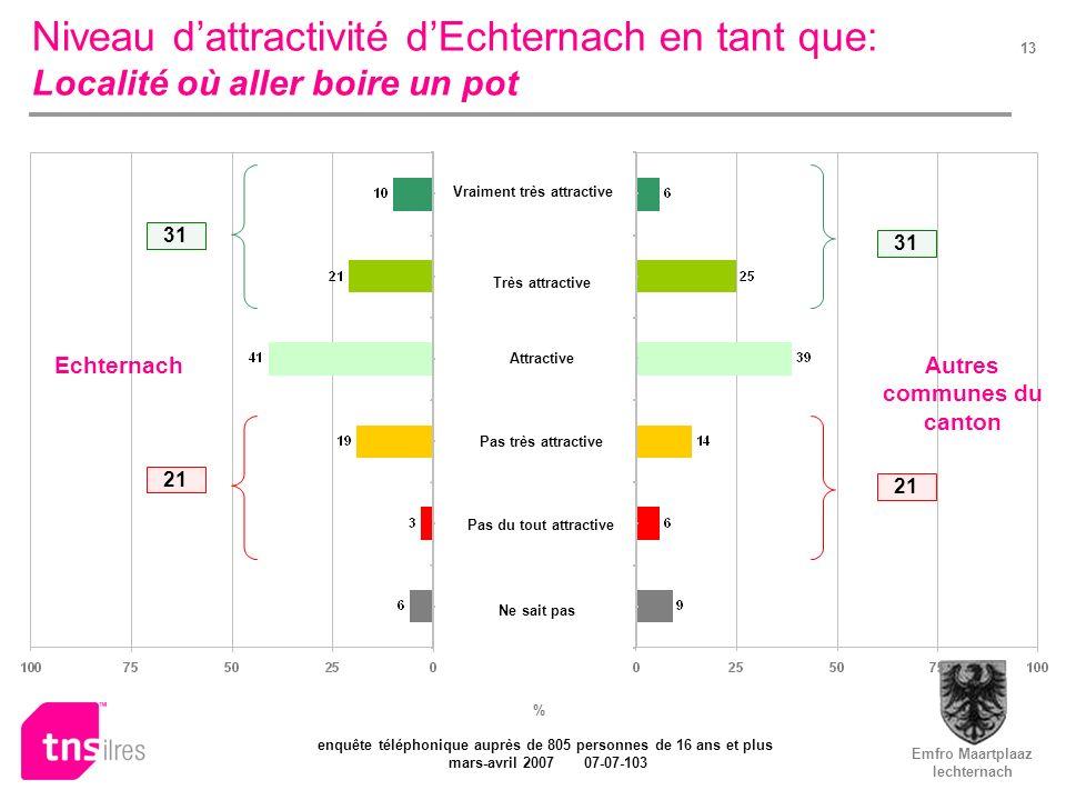 Emfro Maartplaaz Iechternach enquête téléphonique auprès de 805 personnes de 16 ans et plus mars-avril 2007 07-07-103 13 Niveau dattractivité dEchtern