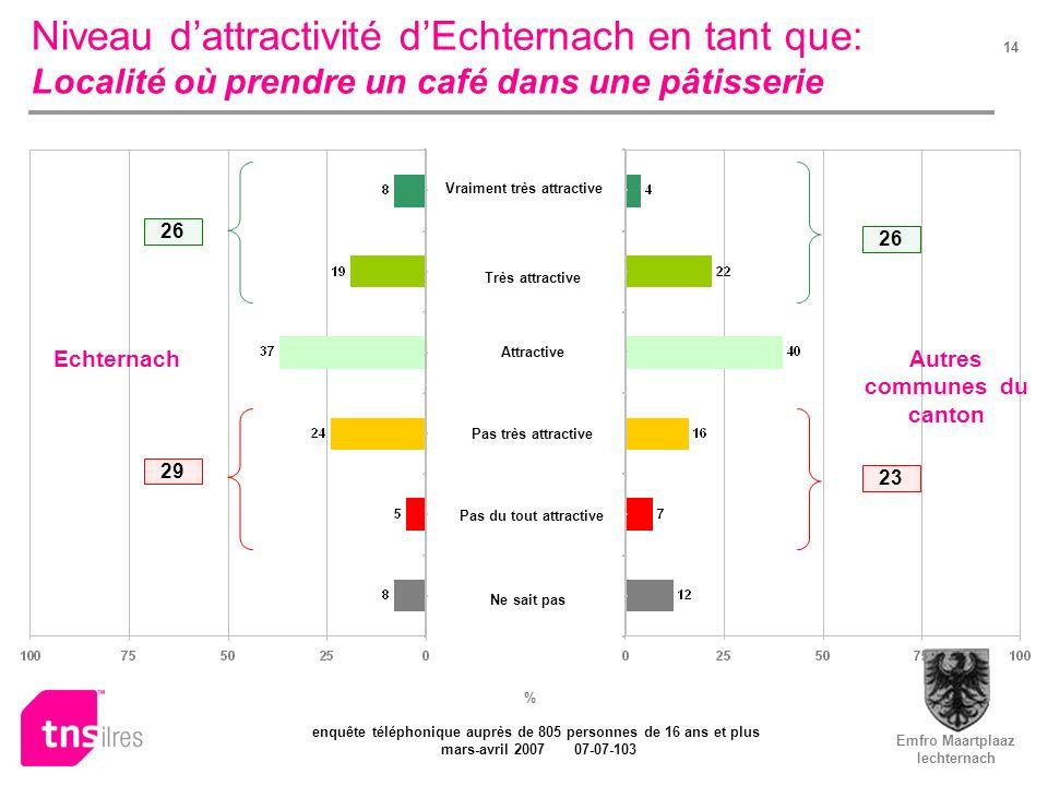 Emfro Maartplaaz Iechternach enquête téléphonique auprès de 805 personnes de 16 ans et plus mars-avril 2007 07-07-103 14 Niveau dattractivité dEchtern