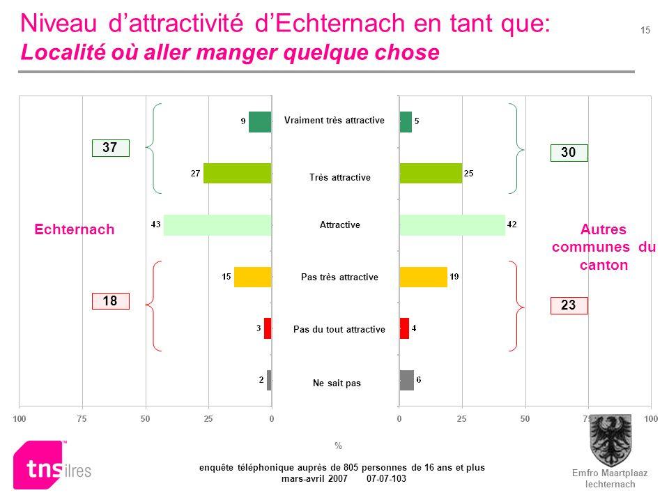 Emfro Maartplaaz Iechternach enquête téléphonique auprès de 805 personnes de 16 ans et plus mars-avril 2007 07-07-103 15 Niveau dattractivité dEchtern