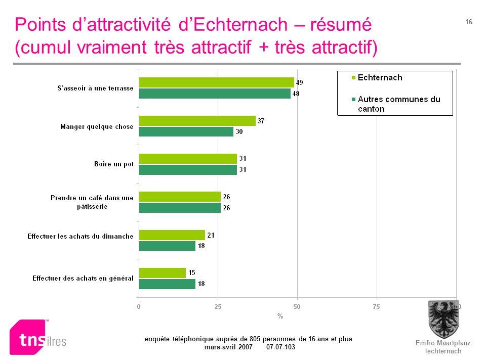 Emfro Maartplaaz Iechternach enquête téléphonique auprès de 805 personnes de 16 ans et plus mars-avril 2007 07-07-103 16 Points dattractivité dEchternach – résumé (cumul vraiment très attractif + très attractif) %
