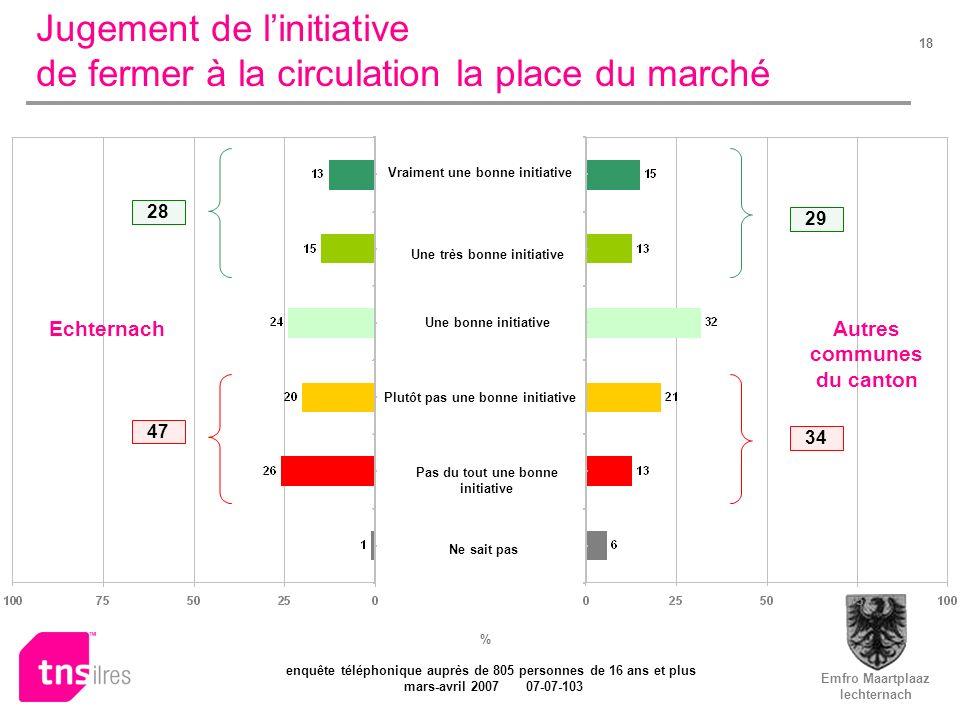 Emfro Maartplaaz Iechternach enquête téléphonique auprès de 805 personnes de 16 ans et plus mars-avril 2007 07-07-103 18 Jugement de linitiative de fe