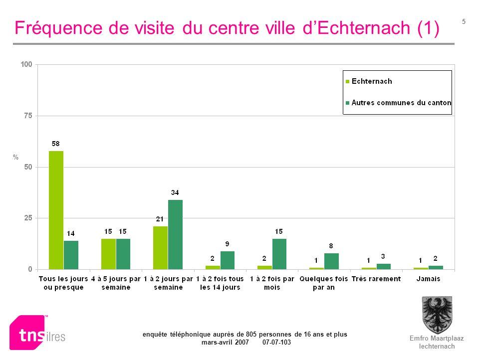 Emfro Maartplaaz Iechternach enquête téléphonique auprès de 805 personnes de 16 ans et plus mars-avril 2007 07-07-103 5 Fréquence de visite du centre ville dEchternach (1) %