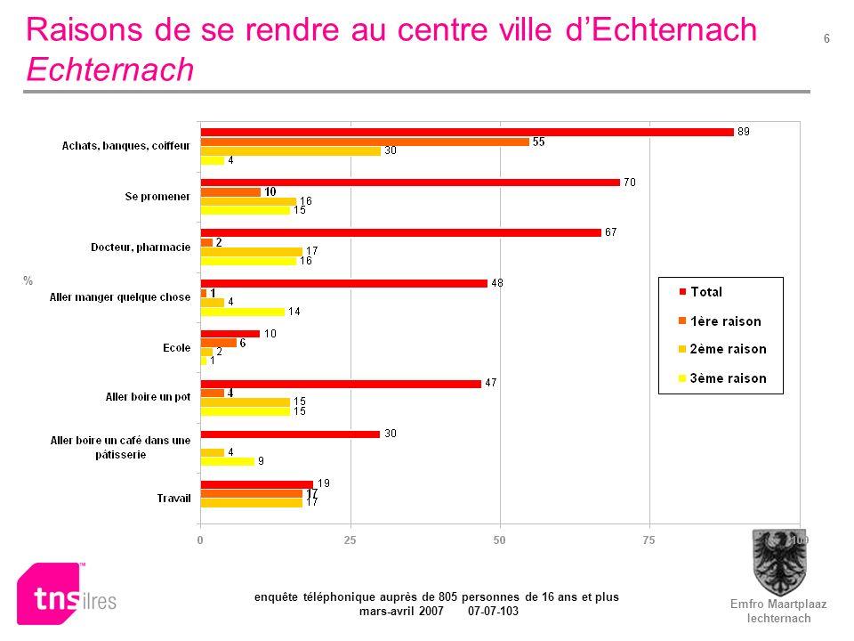 Emfro Maartplaaz Iechternach enquête téléphonique auprès de 805 personnes de 16 ans et plus mars-avril 2007 07-07-103 6 Raisons de se rendre au centre ville dEchternach Echternach %