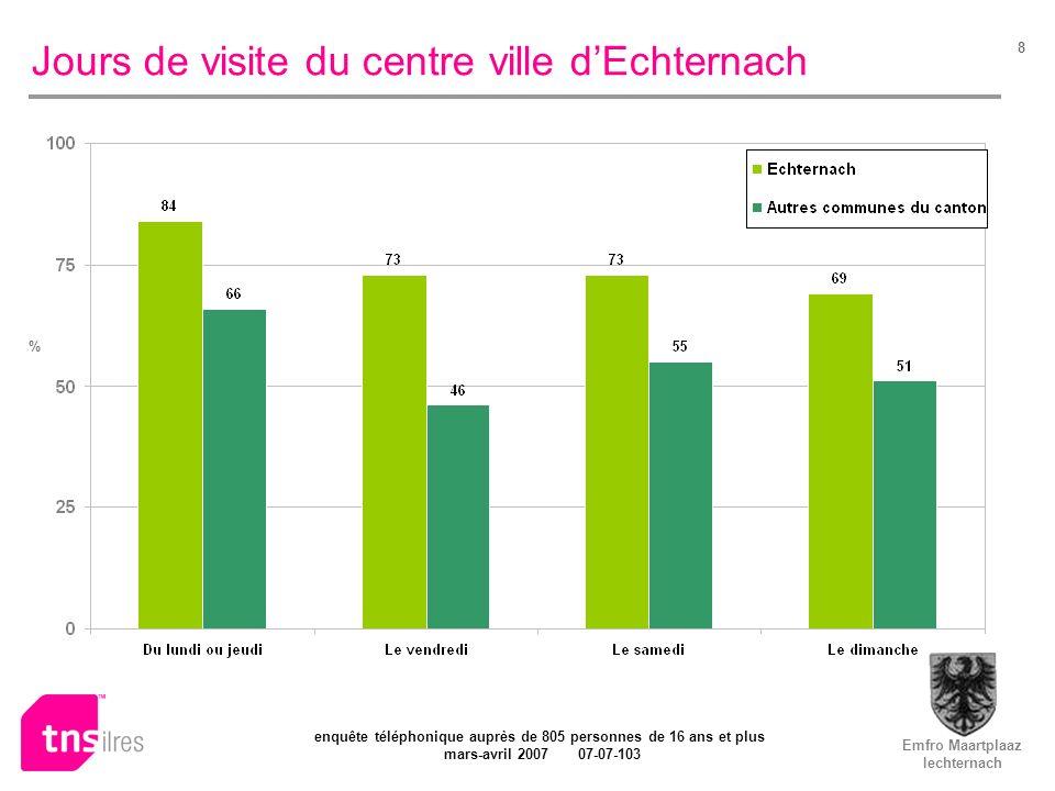 Emfro Maartplaaz Iechternach enquête téléphonique auprès de 805 personnes de 16 ans et plus mars-avril 2007 07-07-103 8 Jours de visite du centre ville dEchternach %