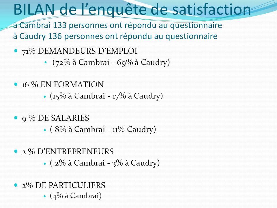 BILAN de lenquête de satisfaction à Cambrai 133 personnes ont répondu au questionnaire à Caudry 136 personnes ont répondu au questionnaire 71% DEMANDEURS DEMPLOI (72% à Cambrai - 69% à Caudry) 16 % EN FORMATION (15% à Cambrai - 17% à Caudry) 9 % DE SALARIES ( 8% à Cambrai - 11% Caudry) 2 % DENTREPRENEURS ( 2% à Cambrai - 3% à Caudry) 2% DE PARTICULIERS (4% à Cambrai)
