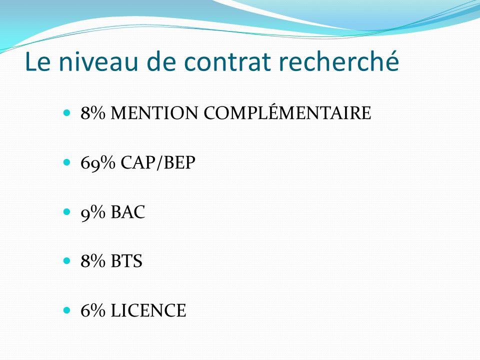 Le niveau de contrat recherché 8% MENTION COMPLÉMENTAIRE 69% CAP/BEP 9% BAC 8% BTS 6% LICENCE