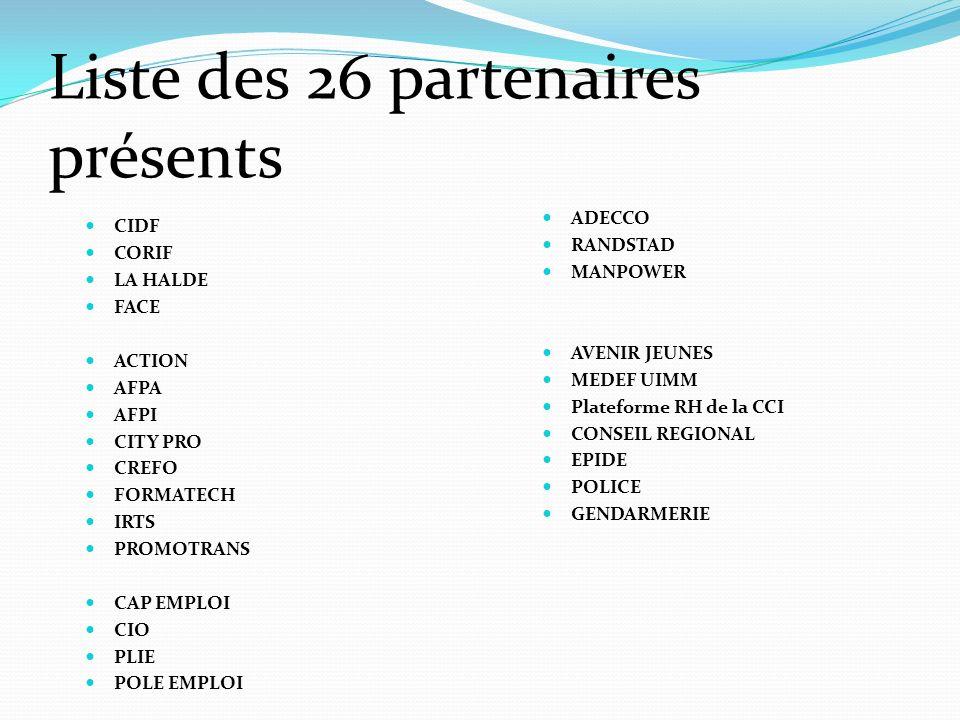 Liste des 26 partenaires présents ADECCO RANDSTAD MANPOWER AVENIR JEUNES MEDEF UIMM Plateforme RH de la CCI CONSEIL REGIONAL EPIDE POLICE GENDARMERIE CIDF CORIF LA HALDE FACE ACTION AFPA AFPI CITY PRO CREFO FORMATECH IRTS PROMOTRANS CAP EMPLOI CIO PLIE POLE EMPLOI