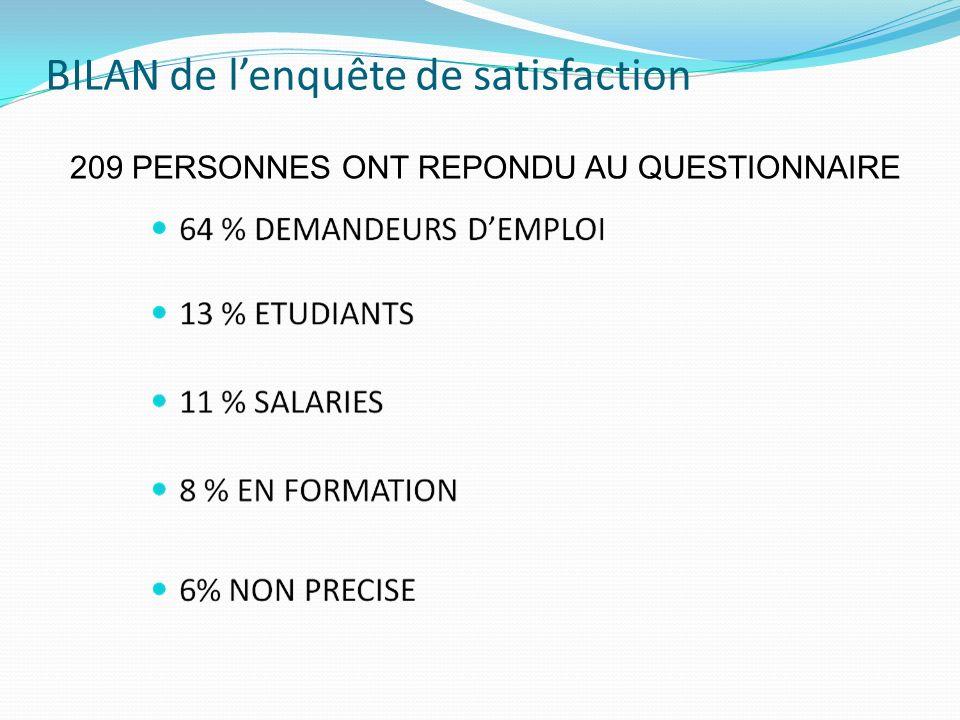 BILAN de lenquête de satisfaction 209 PERSONNES ONT REPONDU AU QUESTIONNAIRE