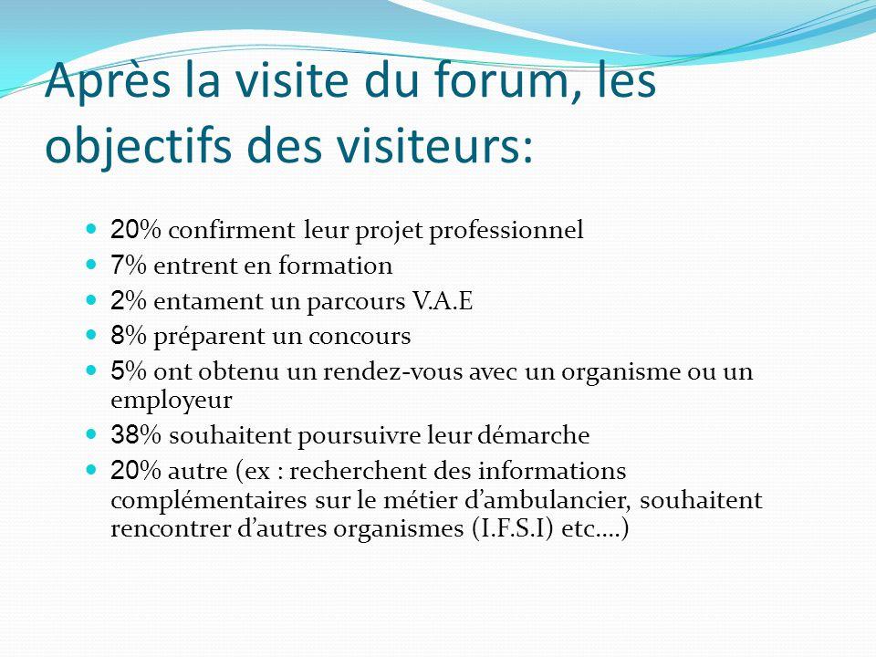 Après la visite du forum, les objectifs des visiteurs: 20 % confirment leur projet professionnel 7 % entrent en formation 2 % entament un parcours V.A