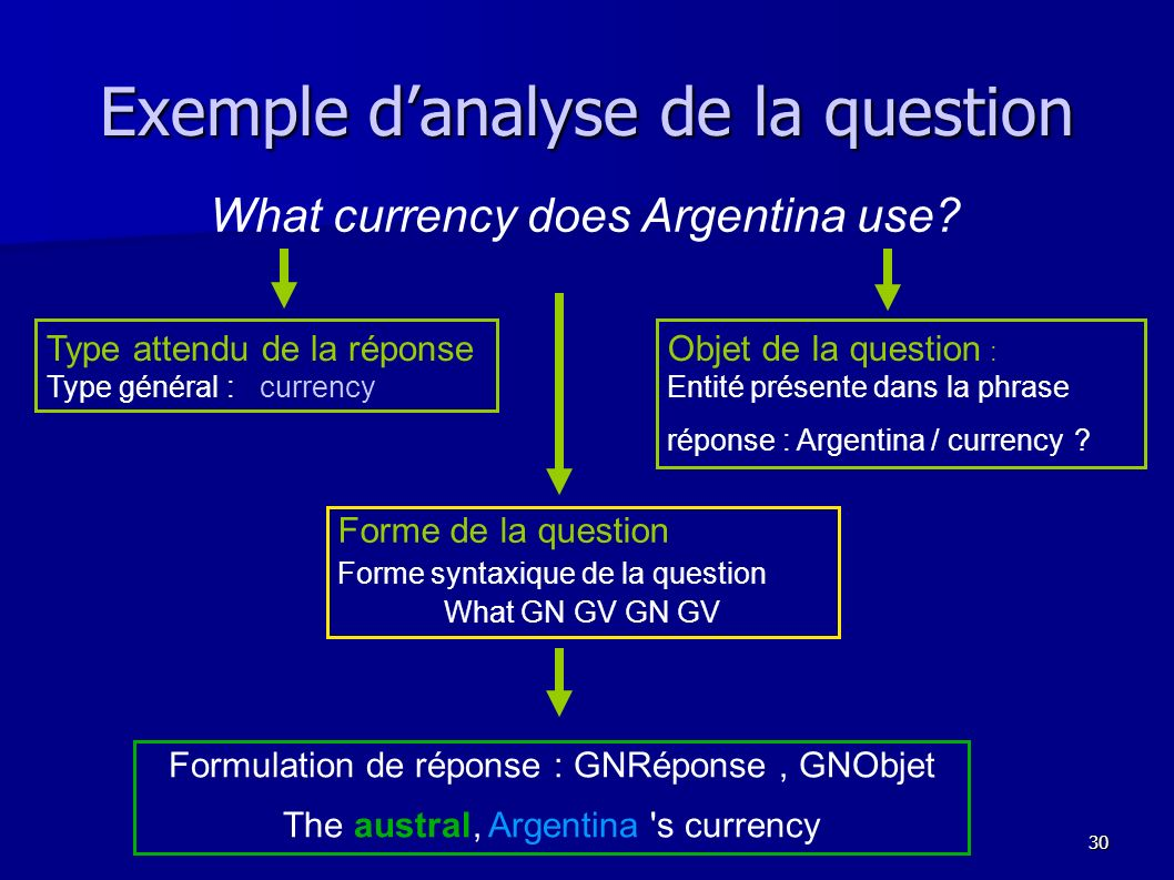 30 Exemple danalyse de la question What currency does Argentina use.