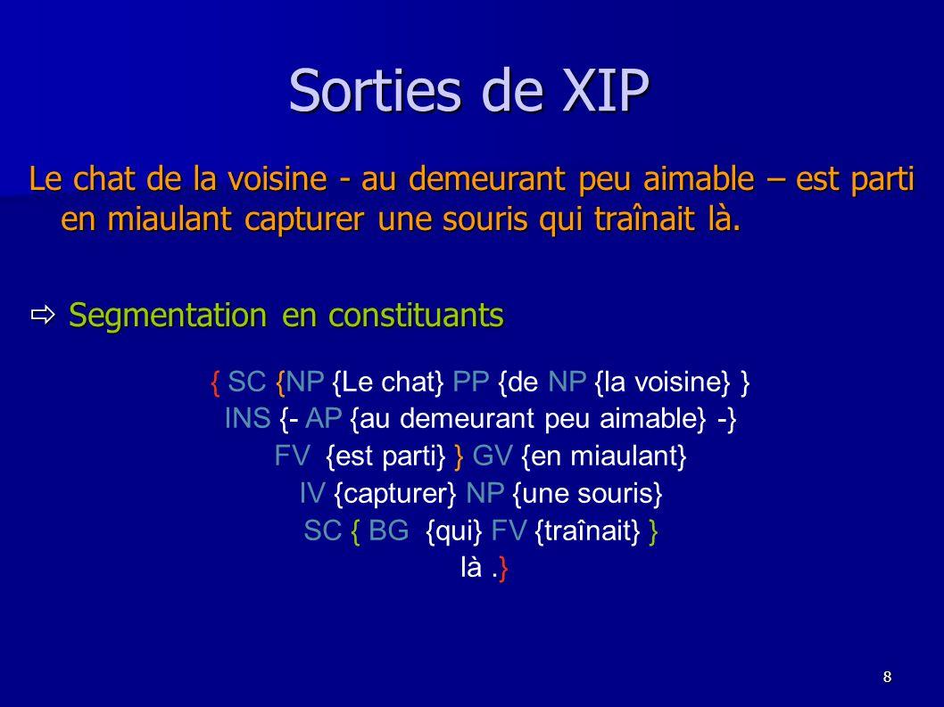 9 Sorties de XIP GROUPE(1) GROUPE(1) + | SC SC +------------+----------------------------------+----------------------------+ +------------+----------------------------------+----------------------------+ | | | | | | | | NP PP INS FV NP PP INS FV +-----+ +---------+ +------------------+---------------+ +------+ +-----+ +---------+ +------------------+---------------+ +------+ | | | | | | | | | | | | | | | | | | DET NOUN PREP NP PUNCT AP PUNCT VERB VERB DET NOUN PREP NP PUNCT AP PUNCT VERB VERB + + + +------+ + +---------+-------+ + + + + + + +------+ + +---------+-------+ + + + | | | | | | | | | | | | | | | | | | | | | | | | Le chat de DET NOUN - ADV ADV ADJ - est parti Le chat de DET NOUN - ADV ADV ADJ - est parti + + + + + + + + + + | | | | | | | | | | la voisine au demeurant peu aimable la voisine au demeurant peu aimable (…)