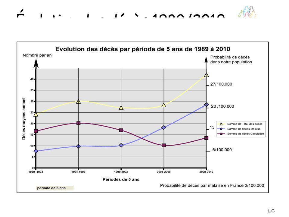 Évolution des décès 1989/2010