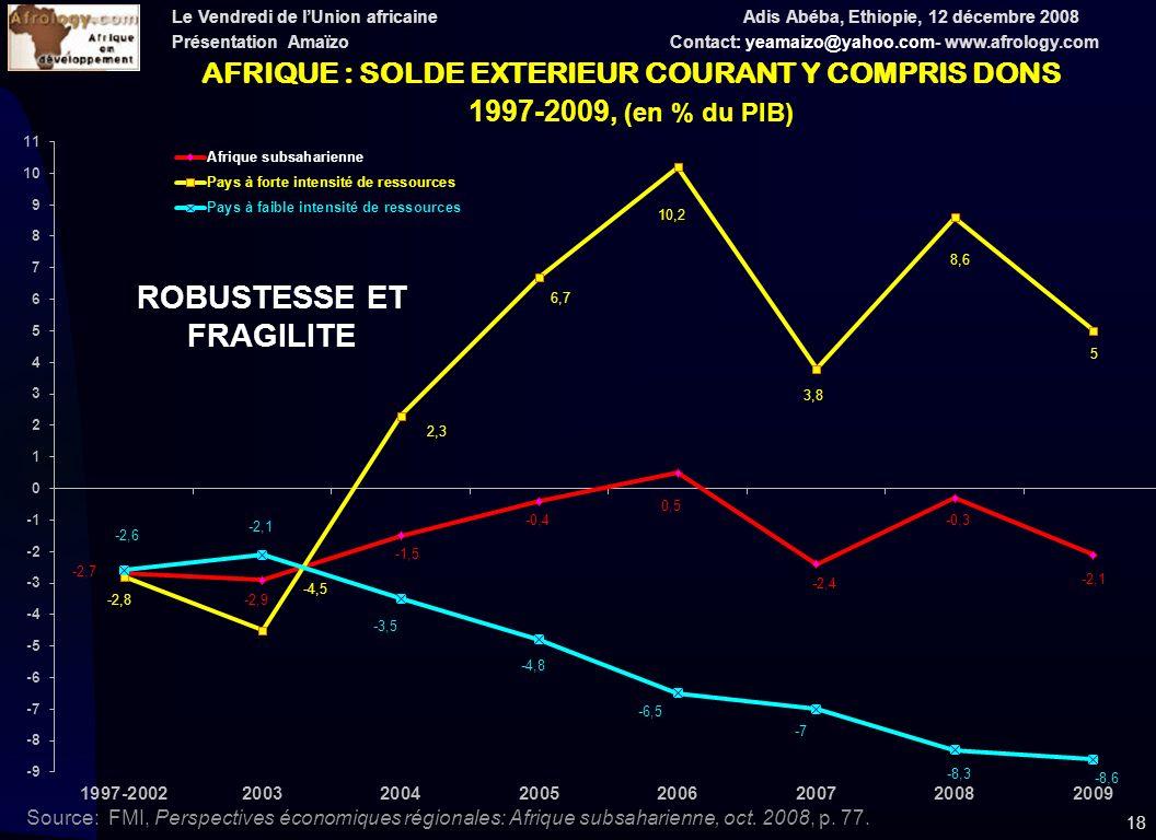 Le Vendredi de lUnion africaine Adis Abéba, Ethiopie, 12 décembre 2008 Présentation Amaïzo Contact: yeamaizo@yahoo.com- www.afrology.com 18 AFRIQUE : SOLDE EXTERIEUR COURANT Y COMPRIS DONS 1997-2009, (en % du PIB) Source: FMI, Perspectives économiques régionales: Afrique subsaharienne, oct.