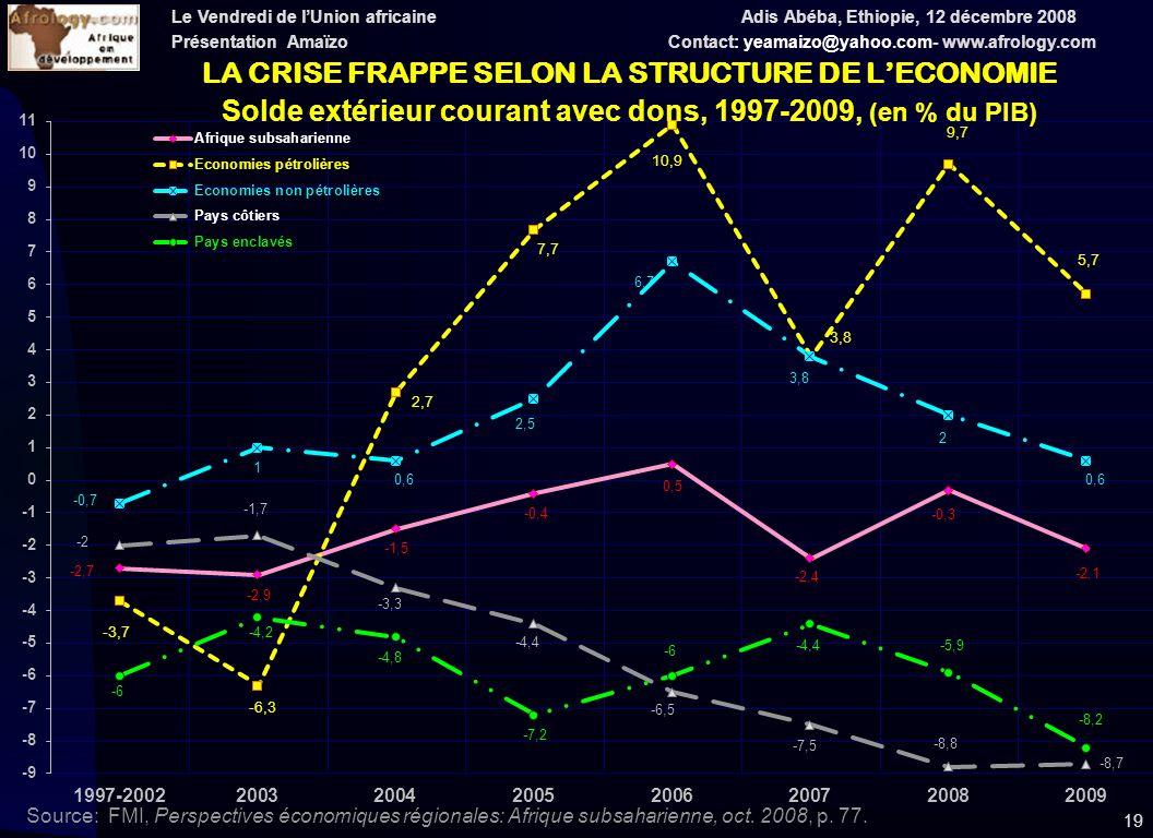 Le Vendredi de lUnion africaine Adis Abéba, Ethiopie, 12 décembre 2008 Présentation Amaïzo Contact: yeamaizo@yahoo.com- www.afrology.com 19 Source: FMI, Perspectives économiques régionales: Afrique subsaharienne, oct.
