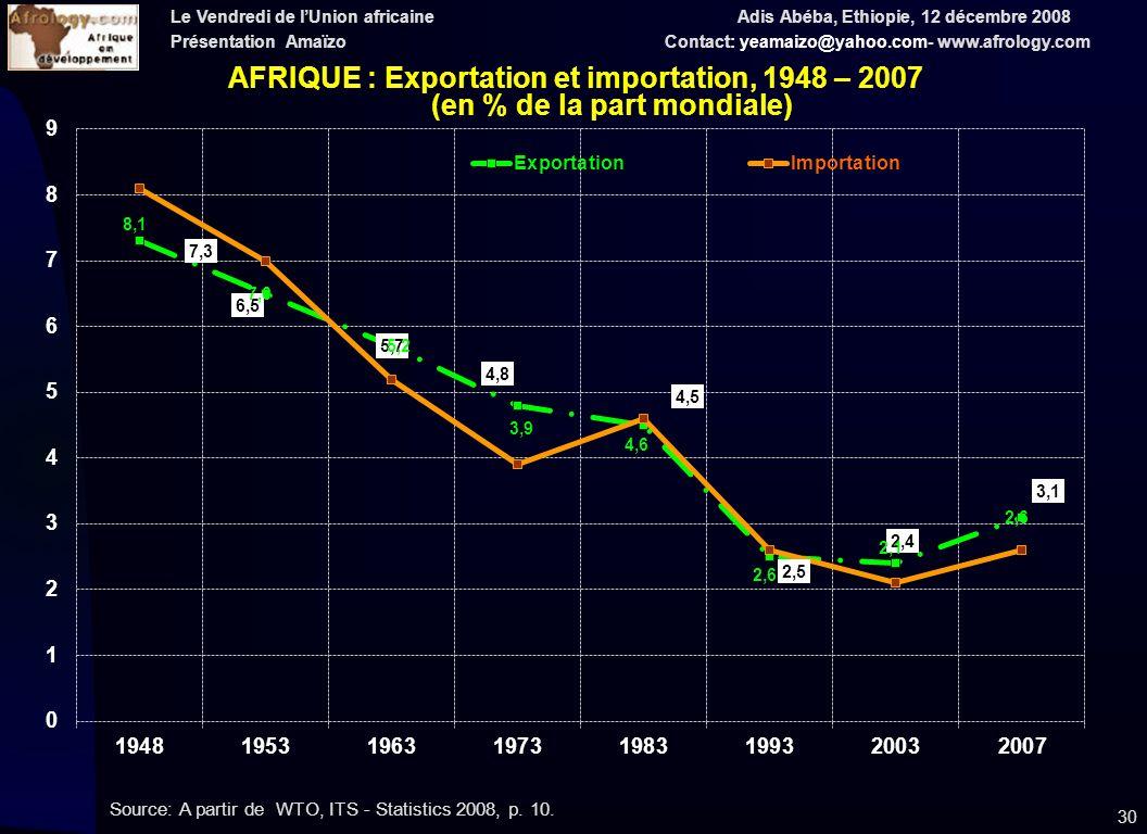 Le Vendredi de lUnion africaine Adis Abéba, Ethiopie, 12 décembre 2008 Présentation Amaïzo Contact: yeamaizo@yahoo.com- www.afrology.com 30 Source: A partir de WTO, ITS - Statistics 2008, p.
