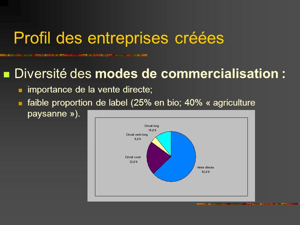 Profil des entreprises créées Diversité des modes de commercialisation : importance de la vente directe; faible proportion de label (25% en bio; 40% « agriculture paysanne »).