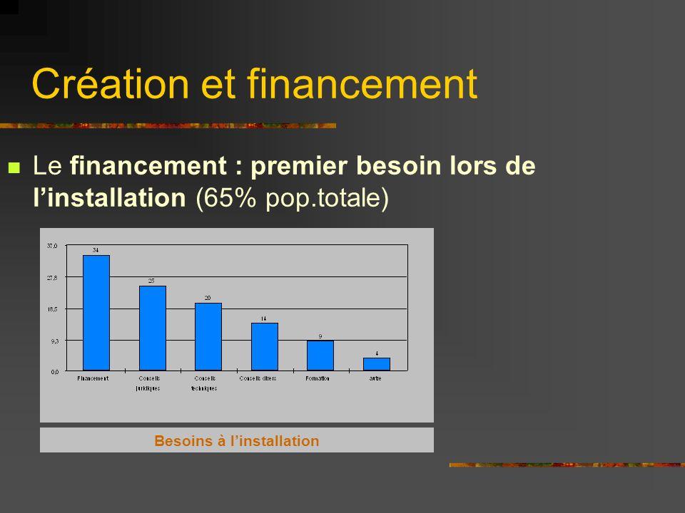 Création et financement Le financement : premier besoin lors de linstallation (65% pop.totale) Besoins à linstallation