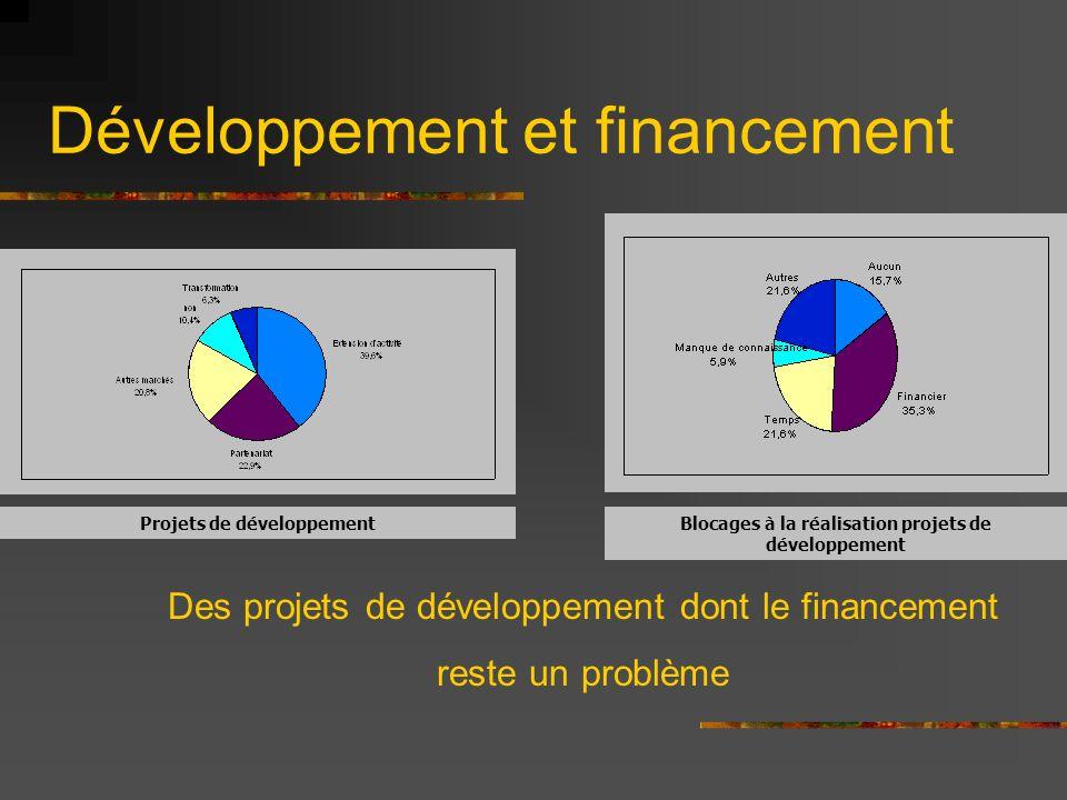 Développement et financement Projets de développementBlocages à la réalisation projets de développement Des projets de développement dont le financement reste un problème