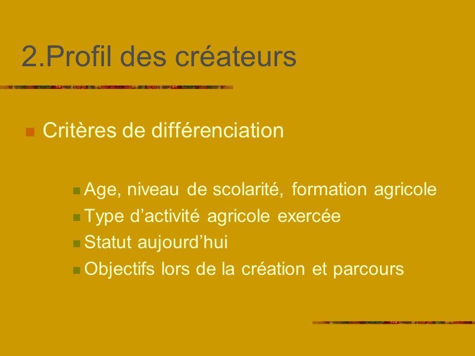2.Profil des créateurs Critères de différenciation Age, niveau de scolarité, formation agricole Type dactivité agricole exercée Statut aujourdhui Objectifs lors de la création et parcours