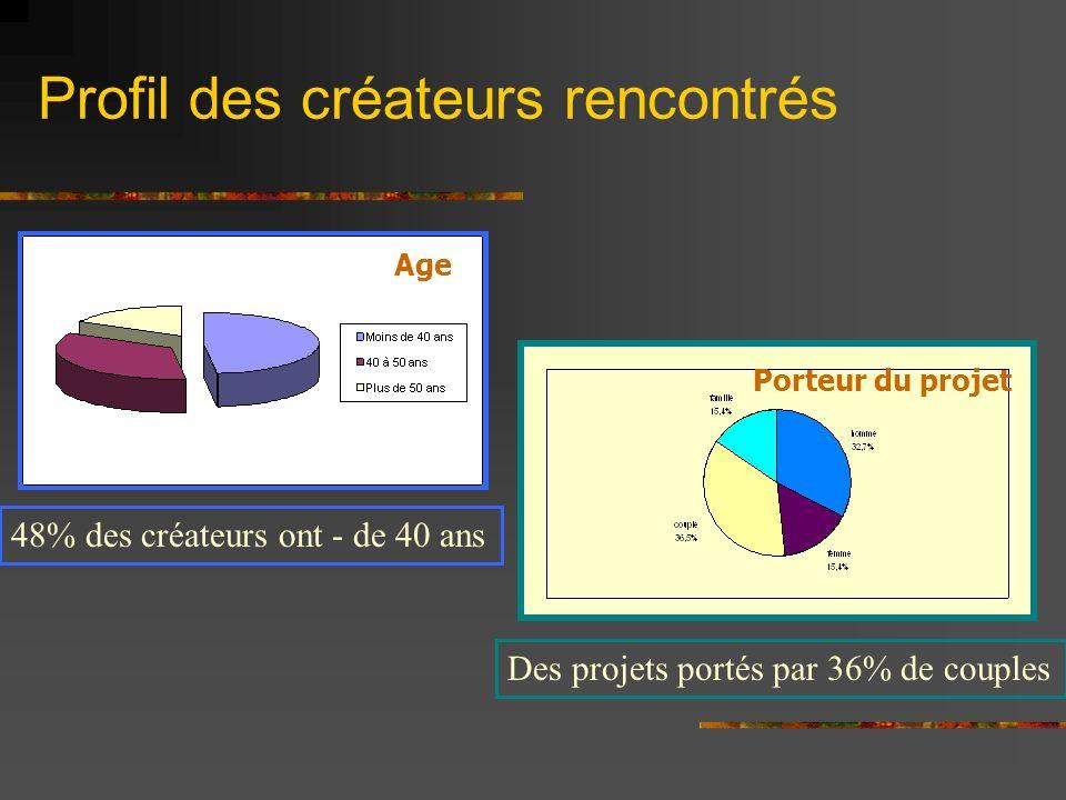 Profil des créateurs rencontrés Age Porteur du projet 48% des créateurs ont - de 40 ans Des projets portés par 36% de couples