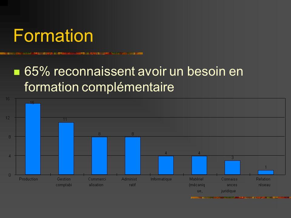 Formation 65% reconnaissent avoir un besoin en formation complémentaire