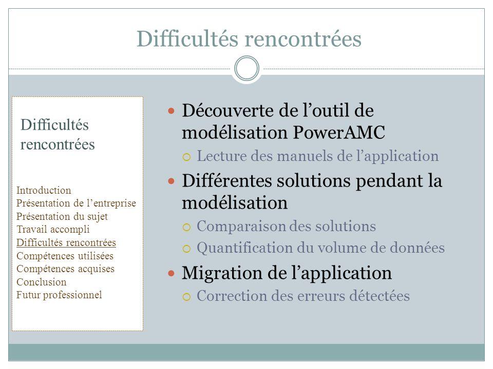 Découverte de loutil de modélisation PowerAMC Lecture des manuels de lapplication Différentes solutions pendant la modélisation Comparaison des soluti