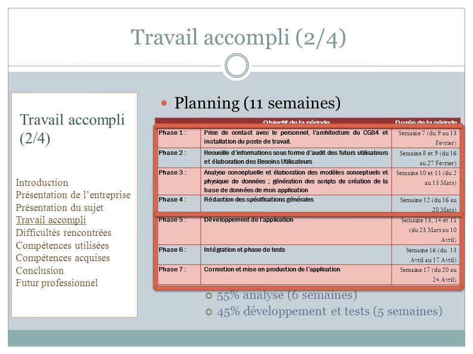 Planning (11 semaines) 55% analyse (6 semaines) 45% développement et tests (5 semaines) Travail accompli (2/4) Objectif de la périodeDurée de la pério