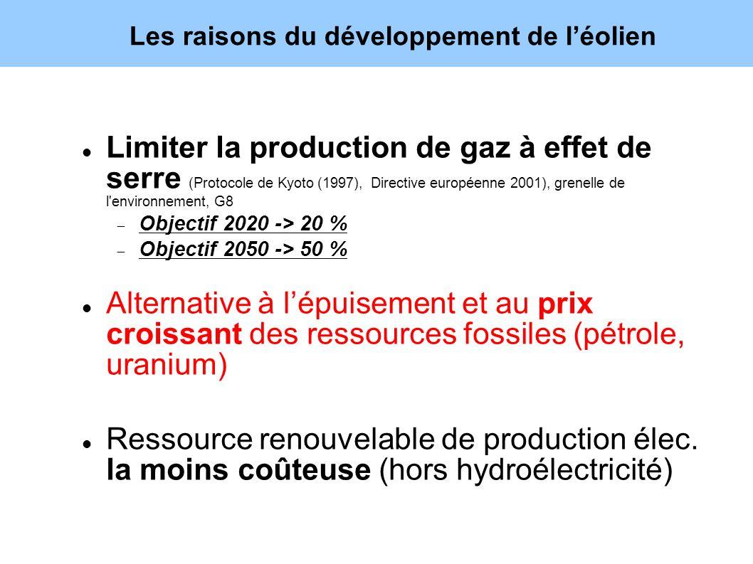 Les raisons du développement de léolien Limiter la production de gaz à effet de serre (Protocole de Kyoto (1997), Directive européenne 2001), grenelle