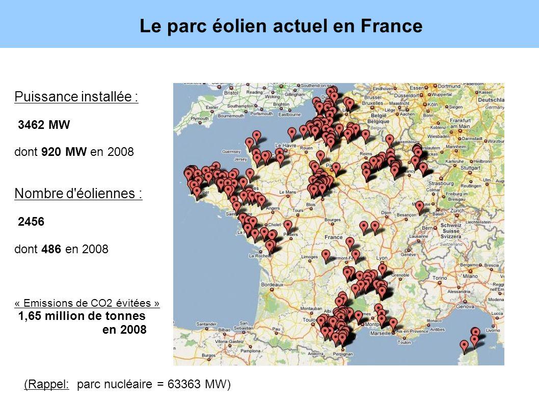 Le parc éolien actuel en France Puissance installée : 3462 MW dont 920 MW en 2008 Nombre d'éoliennes : 2456 dont 486 en 2008 « Emissions de CO2 évitée