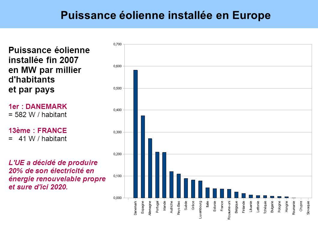 Puissance éolienne installée en Europe Puissance éolienne installée fin 2007 en MW par millier d'habitants et par pays 1er : DANEMARK = 582 W / habita