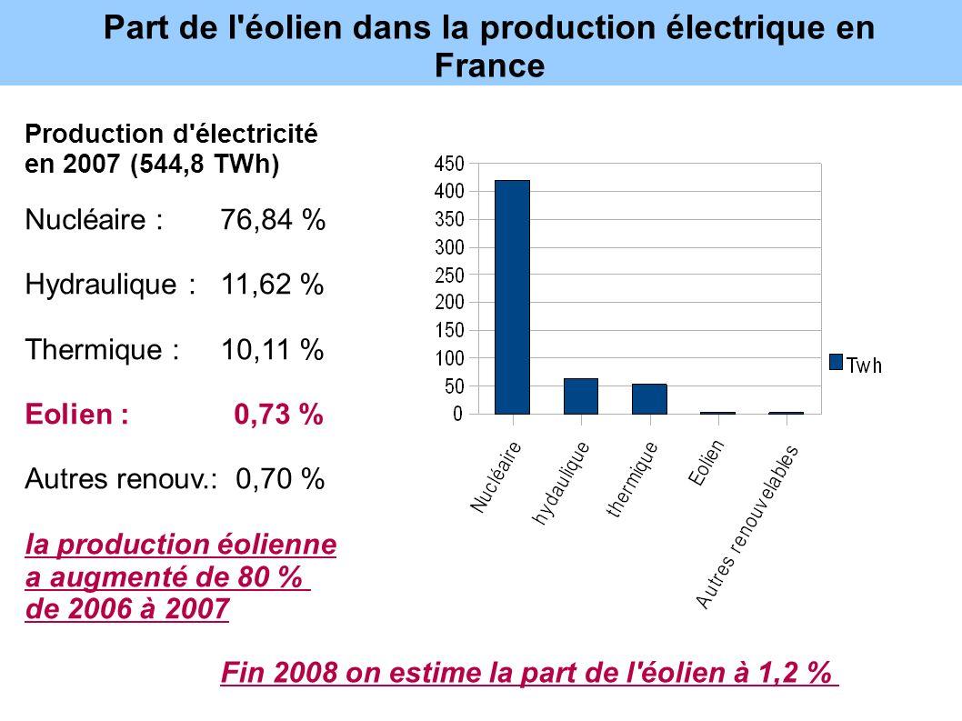 Part de l'éolien dans la production électrique en France Production d'électricité en 2007 (544,8 TWh) Nucléaire : 76,84 % Hydraulique : 11,62 % Thermi