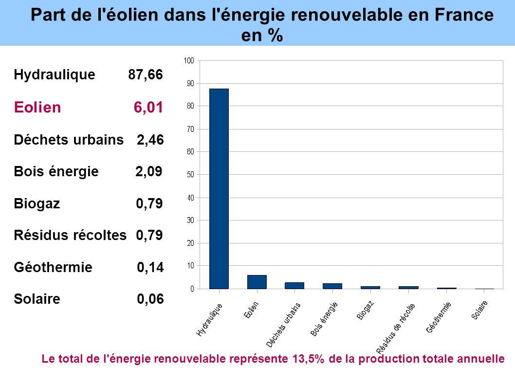 Part de l'éolien dans l'énergie renouvelable en France en % Hydraulique 87,66 Eolien 6,01 Déchets urbains 2,46 Bois énergie 2,09 Biogaz 0,79 Résidus r