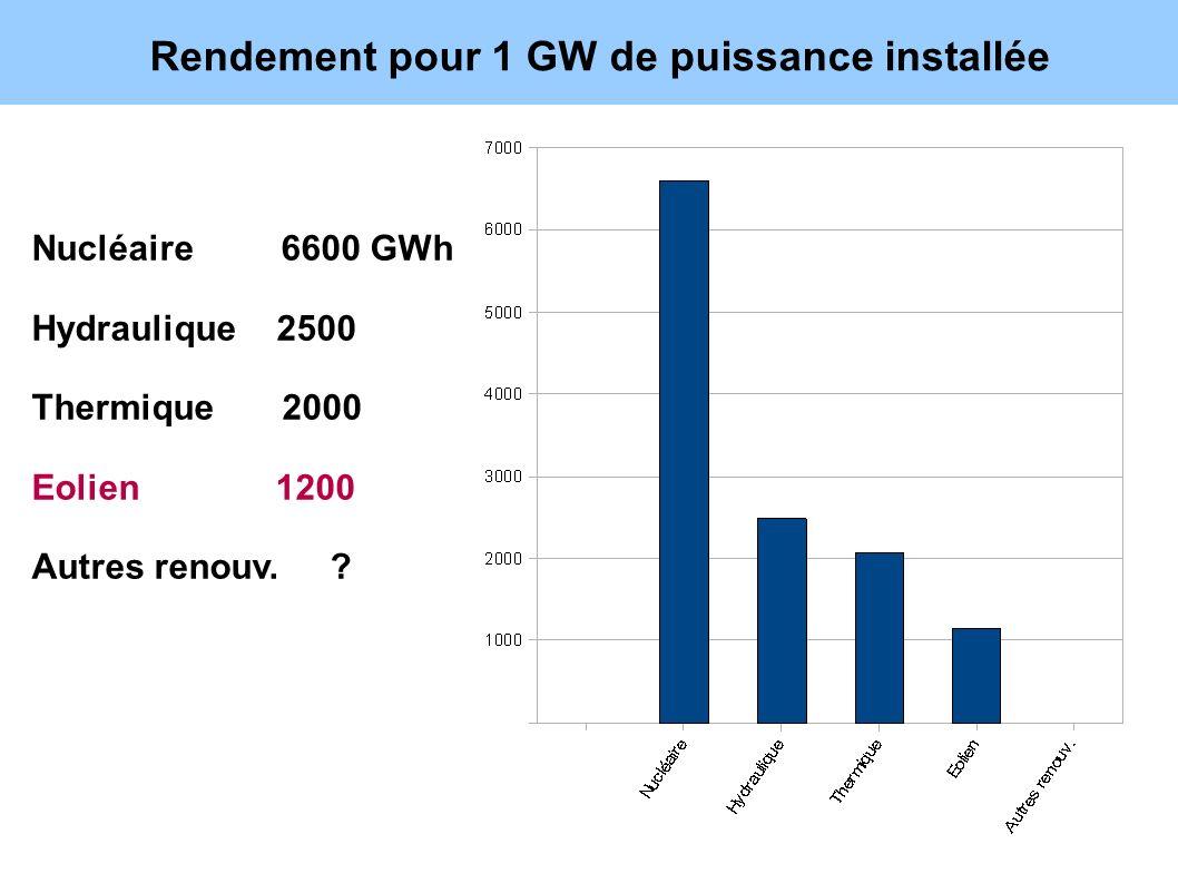 Rendement pour 1 GW de puissance installée Nucléaire 6600 GWh Hydraulique 2500 Thermique 2000 Eolien 1200 Autres renouv. ?