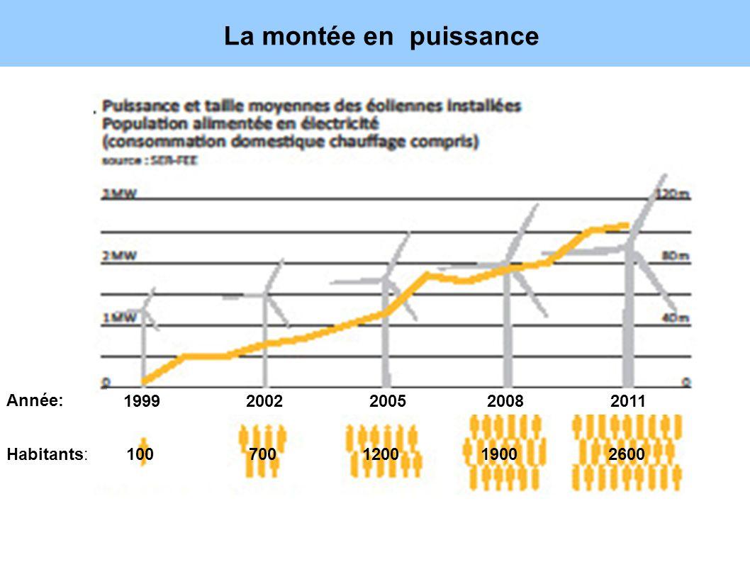 La montée en puissance 7 Habitants: 1999 2002 2005 2008 2011 Année: 100 700 1200 1900 2600 1999 2002 2005 2008 2011