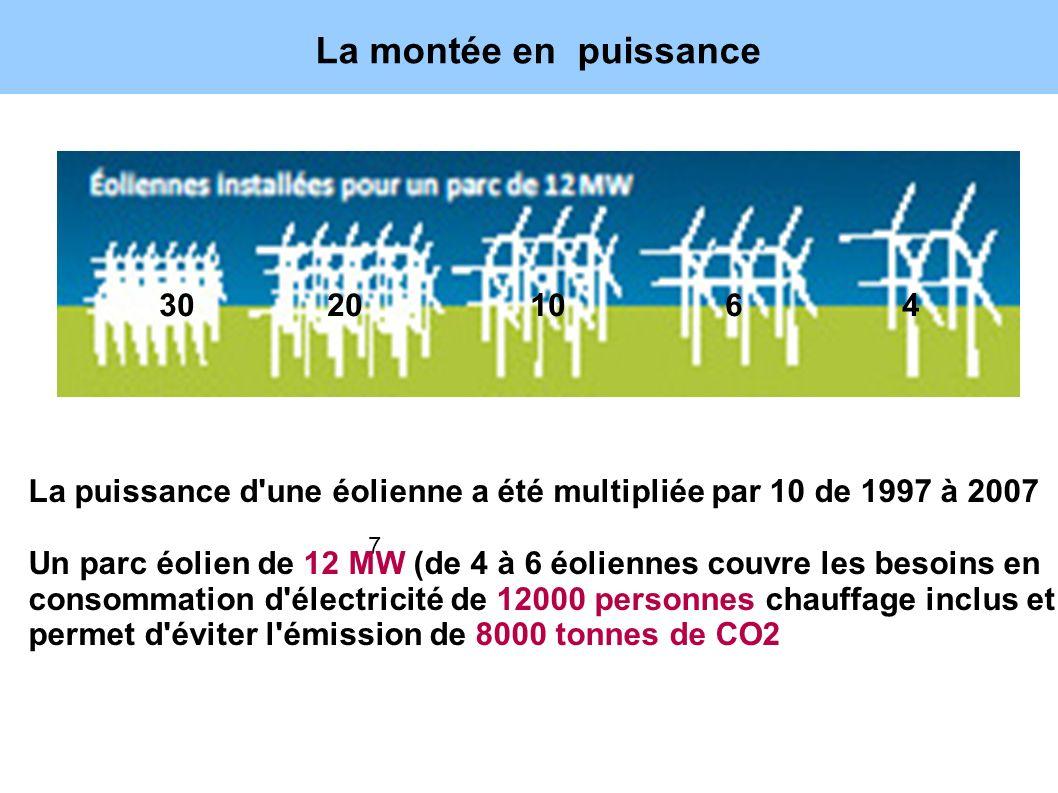La montée en puissance 7 30 20 10 6 4 La puissance d'une éolienne a été multipliée par 10 de 1997 à 2007 Un parc éolien de 12 MW (de 4 à 6 éoliennes c