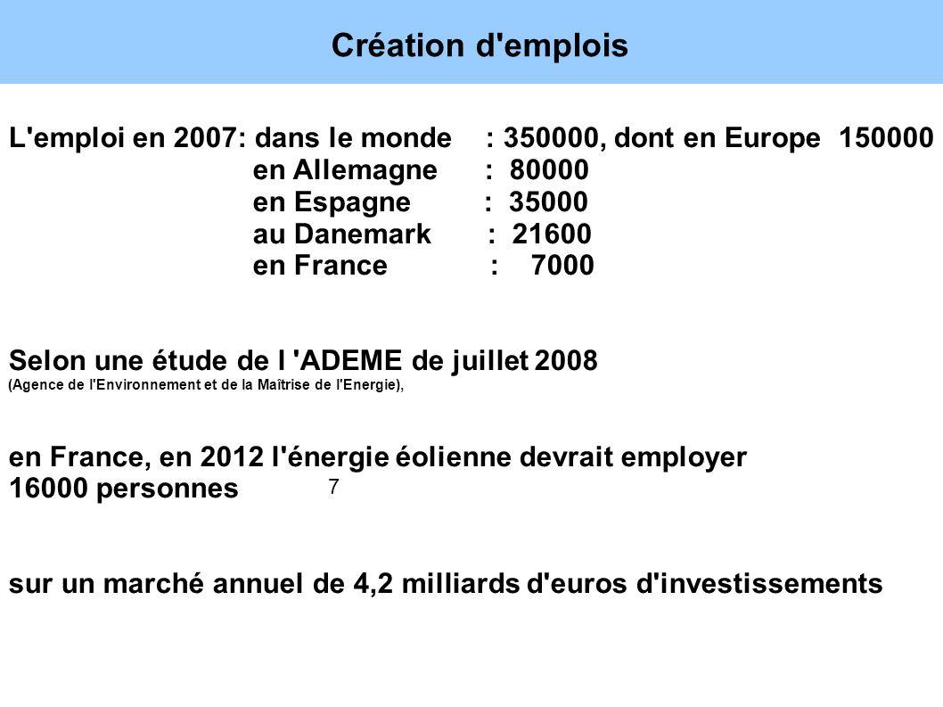 Création d'emplois 7 L'emploi en 2007: dans le monde : 350000, dont en Europe 150000 en Allemagne : 80000 en Espagne : 35000 au Danemark : 21600 en Fr