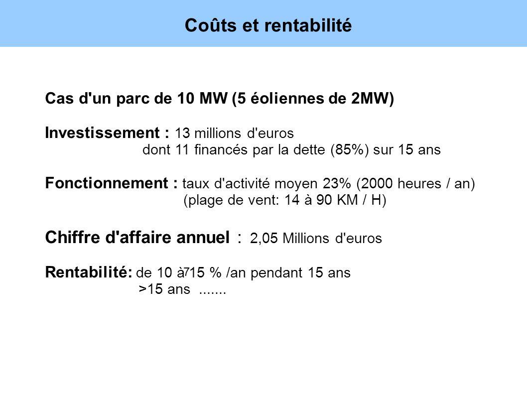 Coûts et rentabilité 7 Cas d'un parc de 10 MW (5 éoliennes de 2MW) Investissement : 13 millions d'euros dont 11 financés par la dette (85%) sur 15 ans
