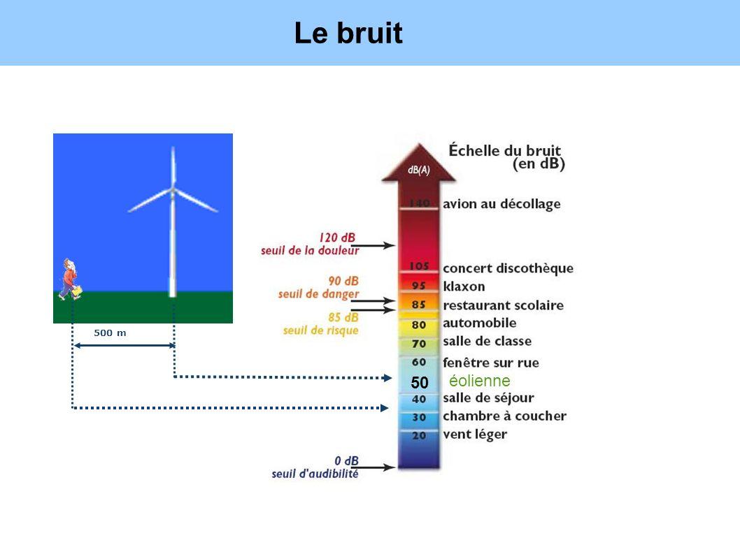 Source : OMS 500 m Le bruit éolienne 50