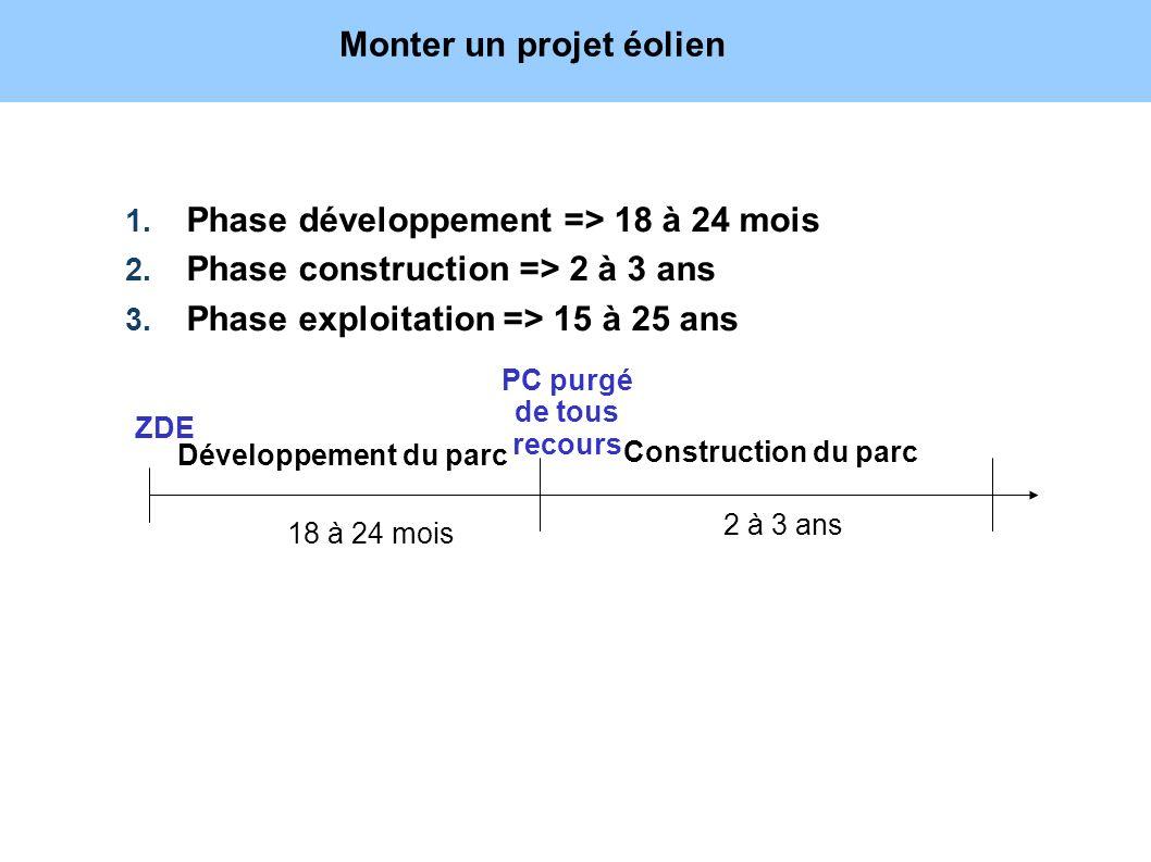 1. Phase développement => 18 à 24 mois 2. Phase construction => 2 à 3 ans 3. Phase exploitation => 15 à 25 ans Développement du parc Construction du p