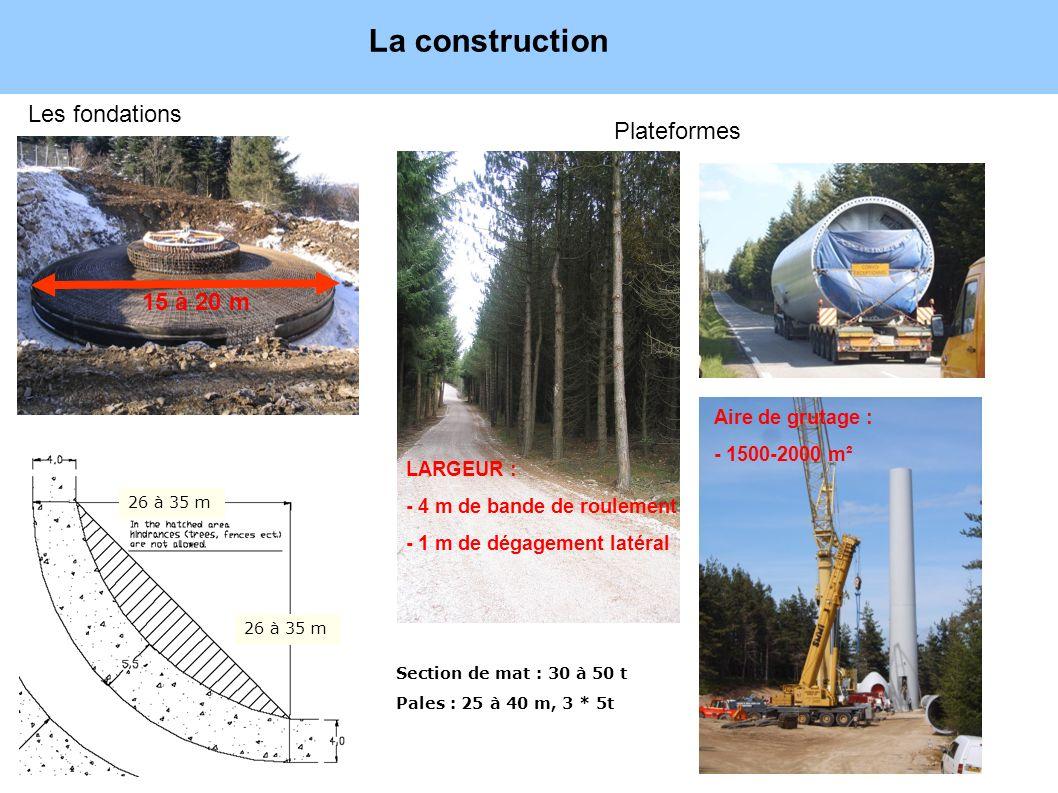 Exploitation du parc : 15 à 25 ans La construction Les fondations Plateformes 15 à 20 m 26 à 35 m LARGEUR : - 4 m de bande de roulement - 1 m de dégag