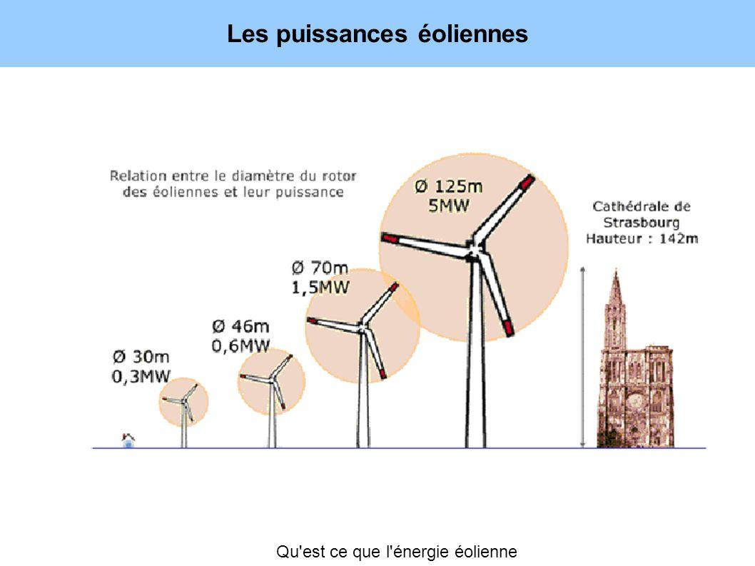 Les puissances éoliennes Qu'est ce que l'énergie éolienne