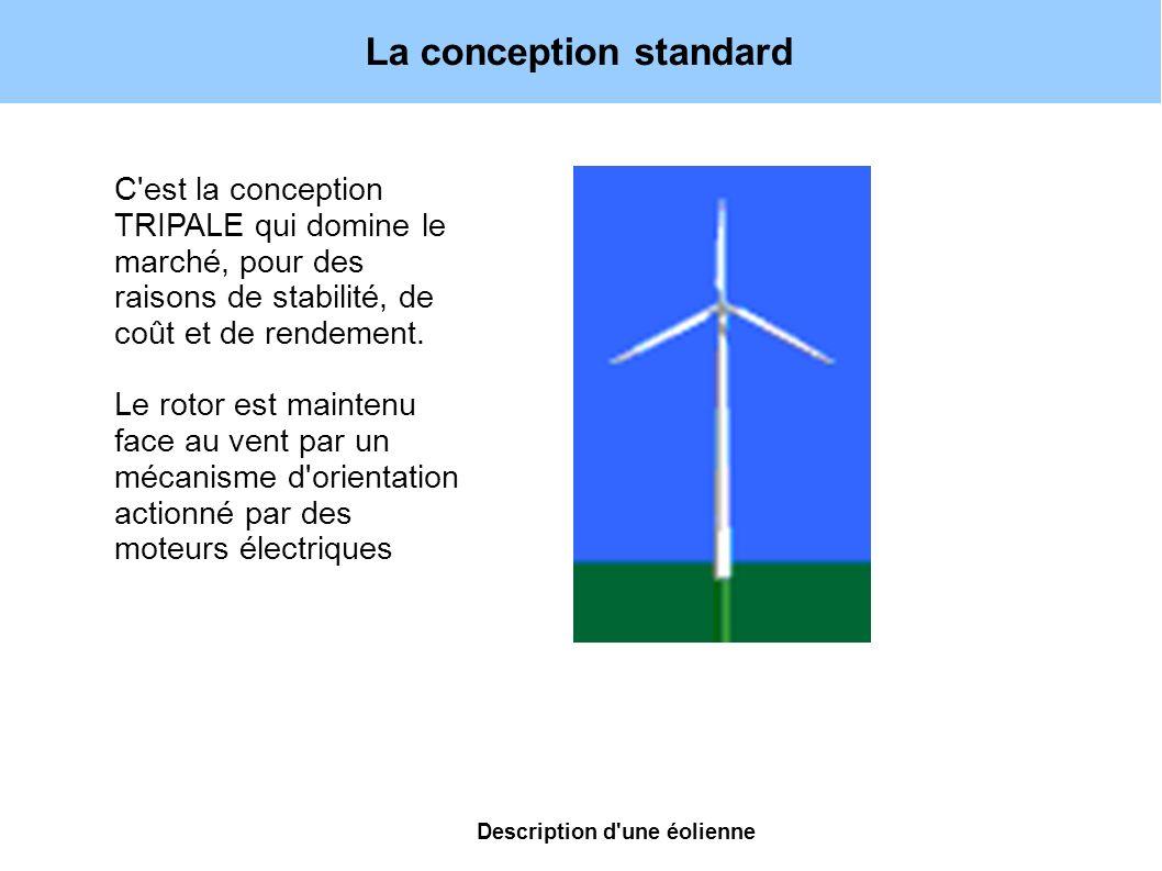 La conception standard C'est la conception TRIPALE qui domine le marché, pour des raisons de stabilité, de coût et de rendement. Le rotor est maintenu