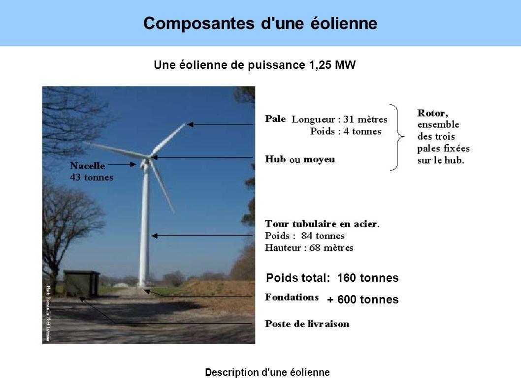 Composantes d'une éolienne Une éolienne de puissance 1,25 MW + 600 tonnes Poids total: 160 tonnes Description d'une éolienne