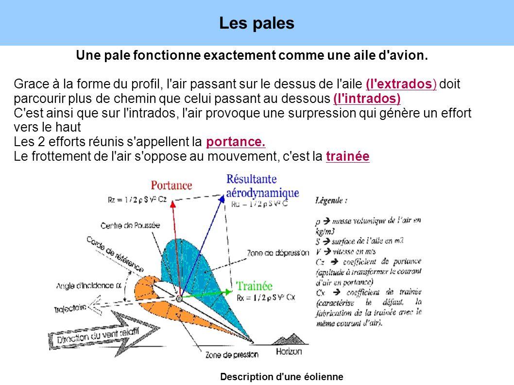 Les pales Une pale fonctionne exactement comme une aile d'avion. Grace à la forme du profil, l'air passant sur le dessus de l'aile (l'extrados) doit p