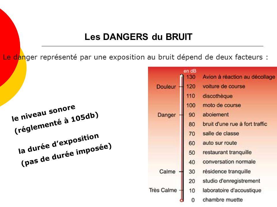 Les DANGERS du BRUIT Le danger représenté par une exposition au bruit dépend de deux facteurs : le niveau sonore (réglementé à 105db) la durée dexposition (pas de durée imposée)