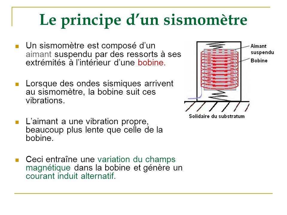 Le principe dun sismomètre Un sismomètre est composé dun aimant suspendu par des ressorts à ses extrémités à lintérieur dune bobine. Lorsque des ondes