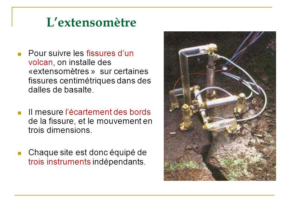 Lextensomètre Pour suivre les fissures dun volcan, on installe des «extensomètres » sur certaines fissures centimétriques dans des dalles de basalte.