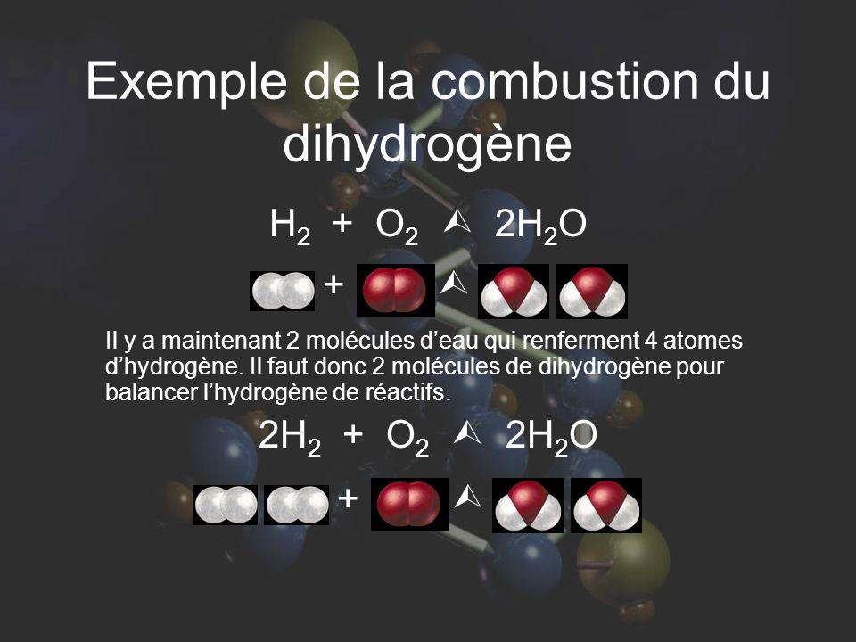 Exemple de la combustion du dihydrogène H 2 + O 2 2H 2 O Il y a maintenant 2 molécules deau qui renferment 4 atomes dhydrogène. Il faut donc 2 molécul
