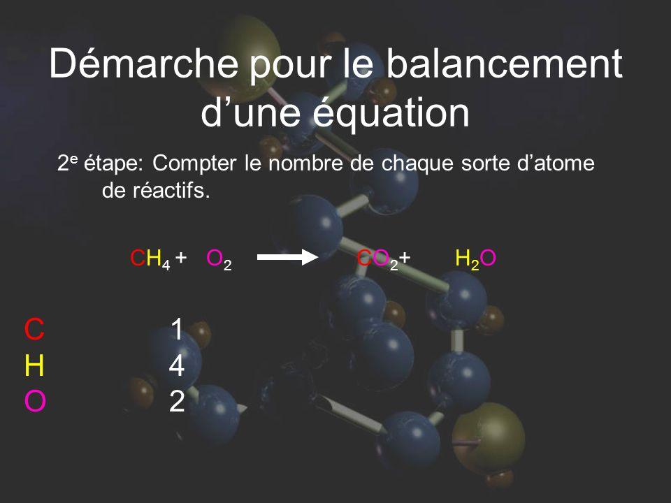 Démarche pour le balancement dune équation 2 e étape: Compter le nombre de chaque sorte datome de réactifs. 142142 CH 4 + O 2 CO 2 + H 2 O CHOCHO